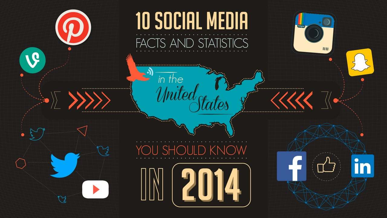 10 social media facts and statistics in USA you should know in 2014